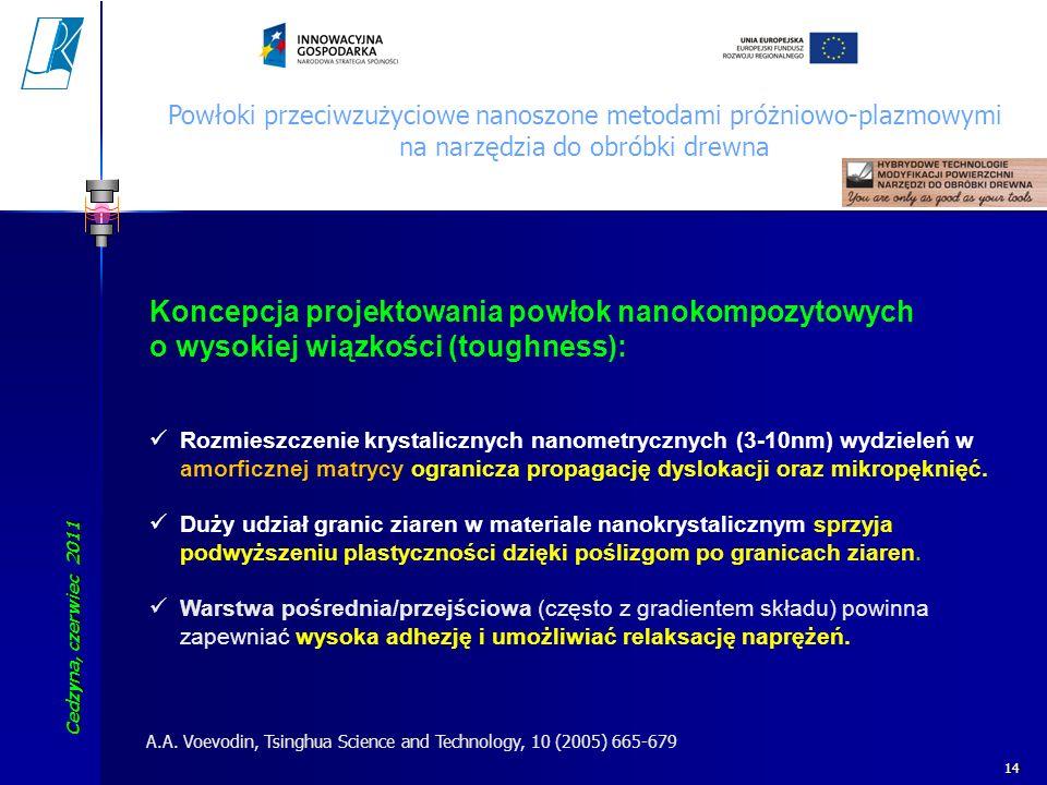 Cedzyna, czerwiec 2011 Koszalin University of Technology 14 Koncepcja projektowania powłok nanokompozytowych o wysokiej wiązkości (toughness): Rozmies