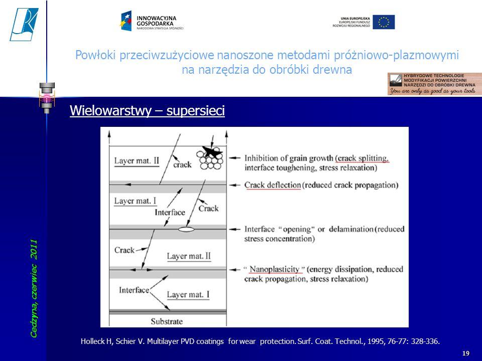 Cedzyna, czerwiec 2011 Koszalin University of Technology 19 Wielowarstwy – supersieci Powłoki przeciwzużyciowe nanoszone metodami próżniowo-plazmowymi