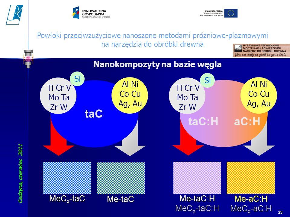 Cedzyna, czerwiec 2011 Koszalin University of Technology 25 taC Al Ni Co Cu Ag, Au Ti Cr V Mo Ta Zr W MeC x -taC Me-taC Si taC:H aC:H Ti Cr V Mo Ta Zr