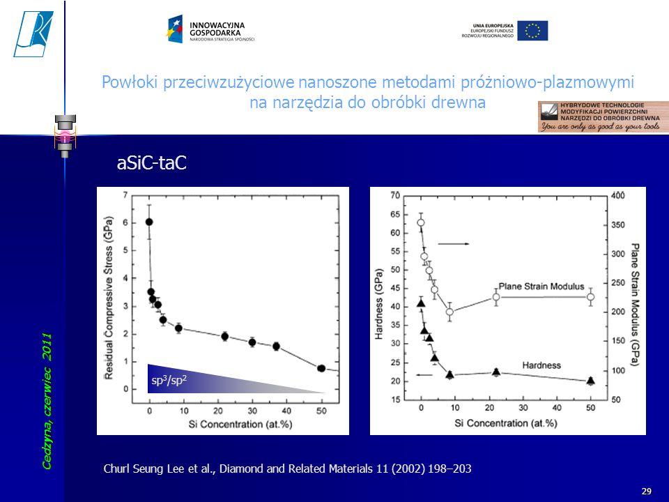 Cedzyna, czerwiec 2011 Koszalin University of Technology 29 aSiC-taC Churl Seung Lee et al., Diamond and Related Materials 11 (2002) 198–203 sp 3 /sp