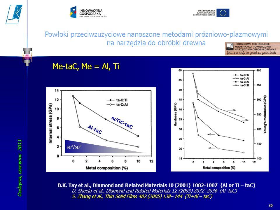 Cedzyna, czerwiec 2011 Koszalin University of Technology 30 B.K. Tay et al., Diamond and Related Materials 10 (2001) 1082-1087 (Al or Ti – taC) D. She