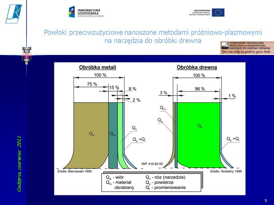 Cedzyna, czerwiec 2011 Koszalin University of Technology 5 Powłoki przeciwzużyciowe nanoszone metodami próżniowo-plazmowymi na narzędzia do obróbki dr
