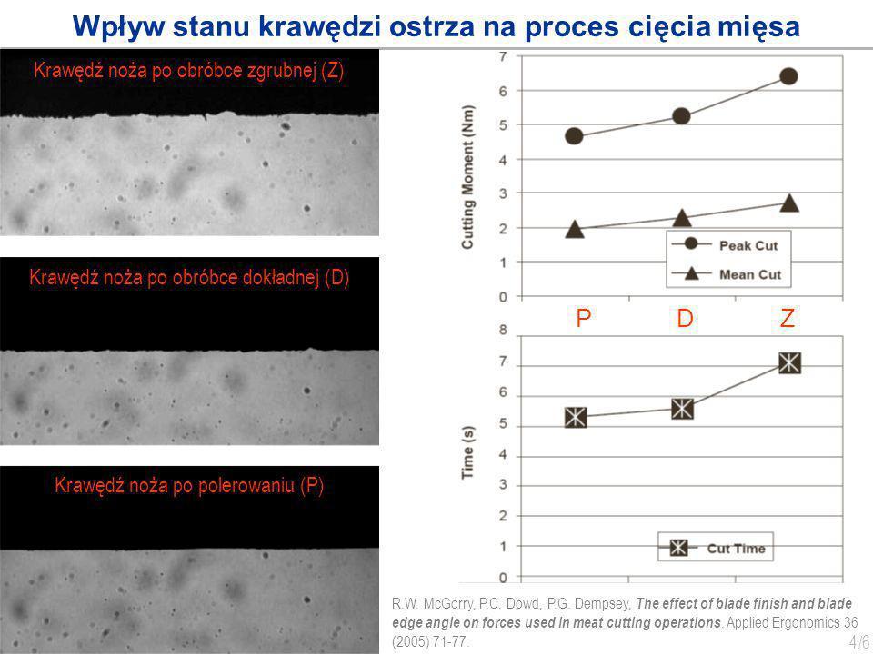 5 /6 Badania procesu cięcia włókien tekstylnych Morphology of virgin blade edge Deformated blade edge after one cut of Zylon yarn H.-S.