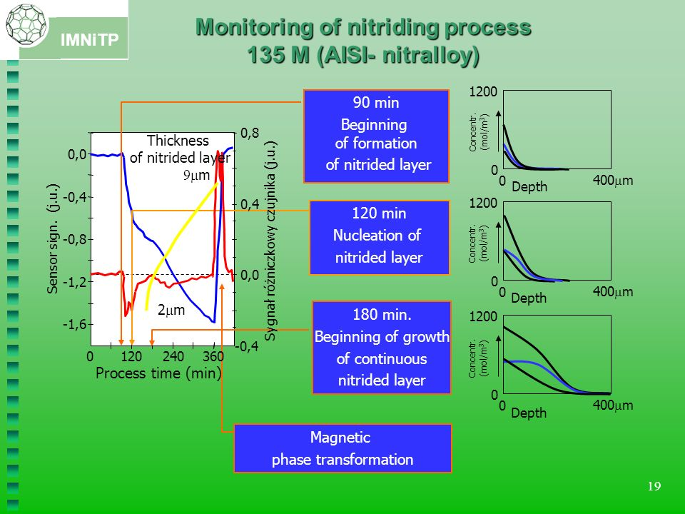 IMNiTP 19 90 min Beginning of formation of nitrided layer 120 min Nucleation of nitrided layer 180 min. Beginning of growth of continuous nitrided lay