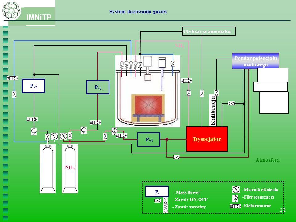 IMNiTP 22 PvPv - Mass flower - Zawór ON-OFF - Zawór zwrotny -Miernik ciśnienia -Filtr (osuszacz) -Elektrozawór System dozowania gazów P v3 Dysocjator Pomiar potencjału azotowego Utylizacja amoniaku Atmosfera Analizator wodoru Dysocjometr Sonda potencjału azotowego N2N2 NH 3 P v1 NH 3 P v2