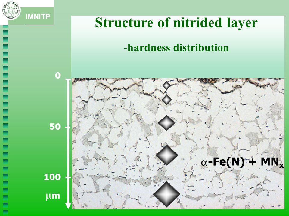 IMNiTP 6 0 50 100 m Strefy utwardzenia g 400 g 500 g 600 H p -Fe(N) + MN x Structure of nitrided layer -hardness distribution -thickness of hardned zone