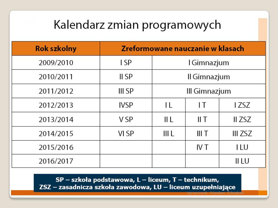 opracował: Wiesław Zdziabek
