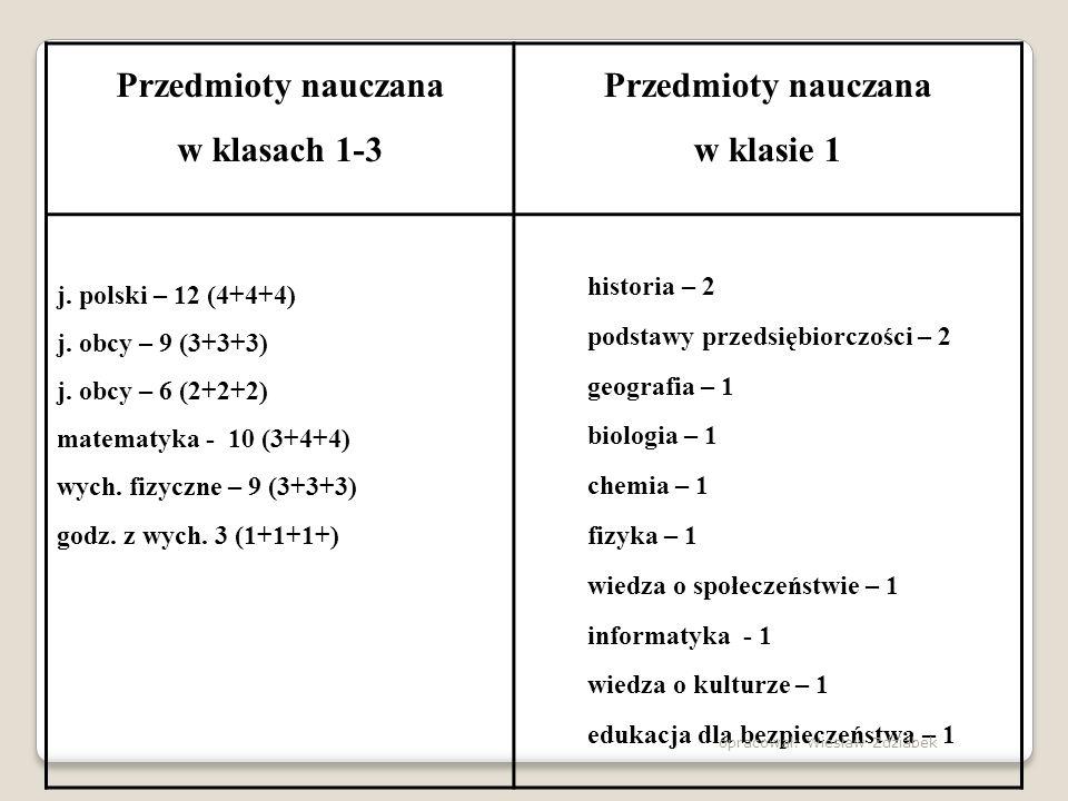 Przedmioty nauczana w klasach 1-3 Przedmioty nauczana w klasie 1 j. polski – 12 (4+4+4) j. obcy – 9 (3+3+3) j. obcy – 6 (2+2+2) matematyka - 10 (3+4+4