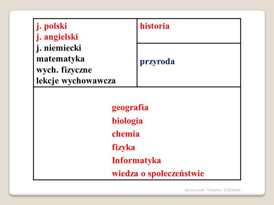 j. polski j. angielski j. niemiecki matematyka wych. fizyczne lekcje wychowawcza historia przyroda geografia biologia chemia fizyka Informatyka wiedza
