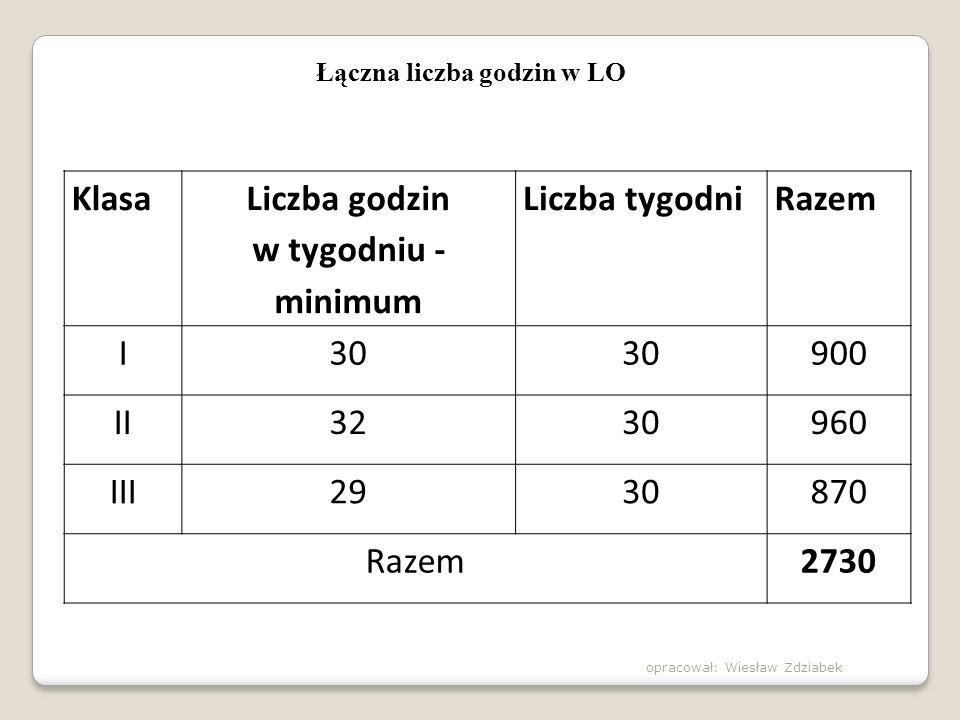 Przedmioty uzupełniające, realizowane w klasie 2 i 3 21) 120 godz.