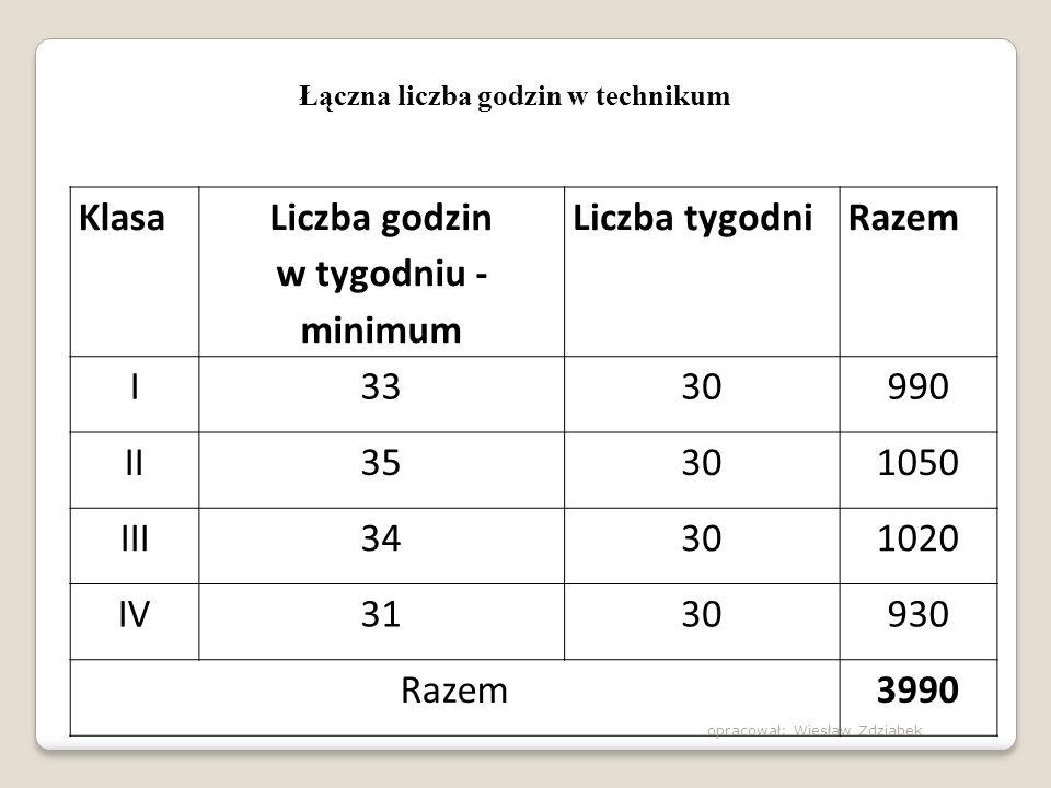 Obowiązkowe zajęcia edukacyjne w ZSZ J.polski – 160 godzin J.