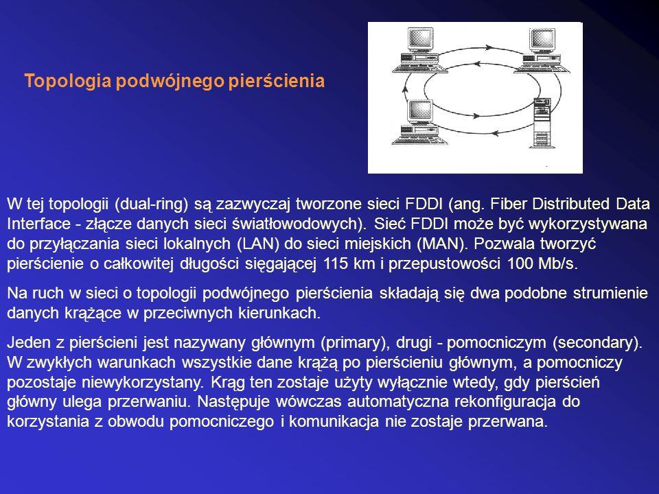 Topologia podwójnego pierścienia W tej topologii (dual-ring) są zazwyczaj tworzone sieci FDDI (ang. Fiber Distributed Data Interface - złącze danych s