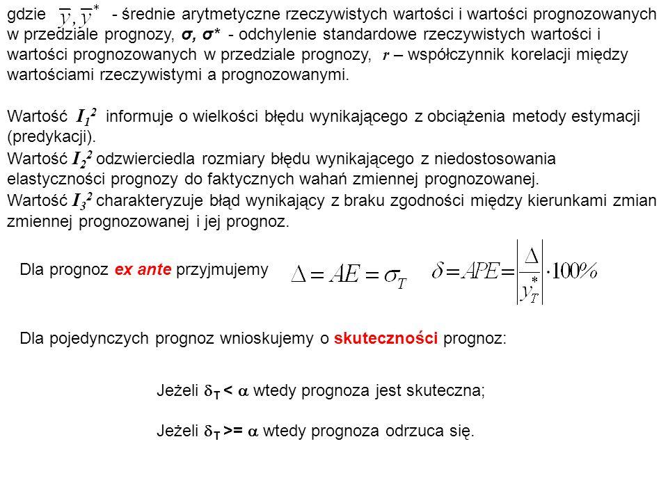gdzie - średnie arytmetyczne rzeczywistych wartości i wartości prognozowanych w przedziale prognozy, σ, σ* - odchylenie standardowe rzeczywistych wart