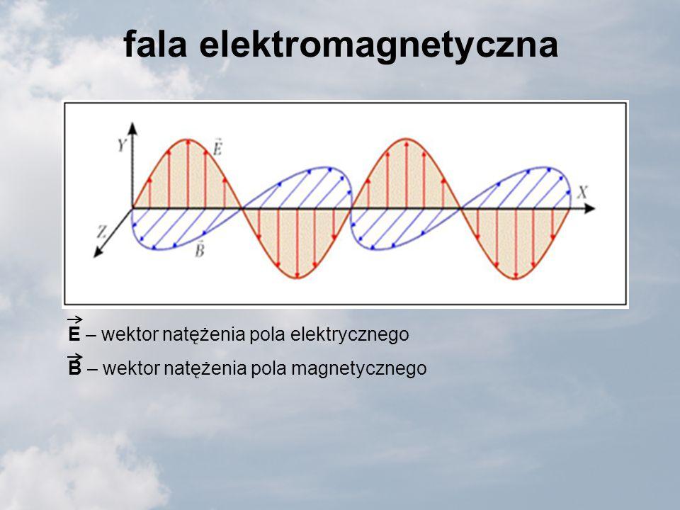 fala elektromagnetyczna E – wektor natężenia pola elektrycznego B – wektor natężenia pola magnetycznego