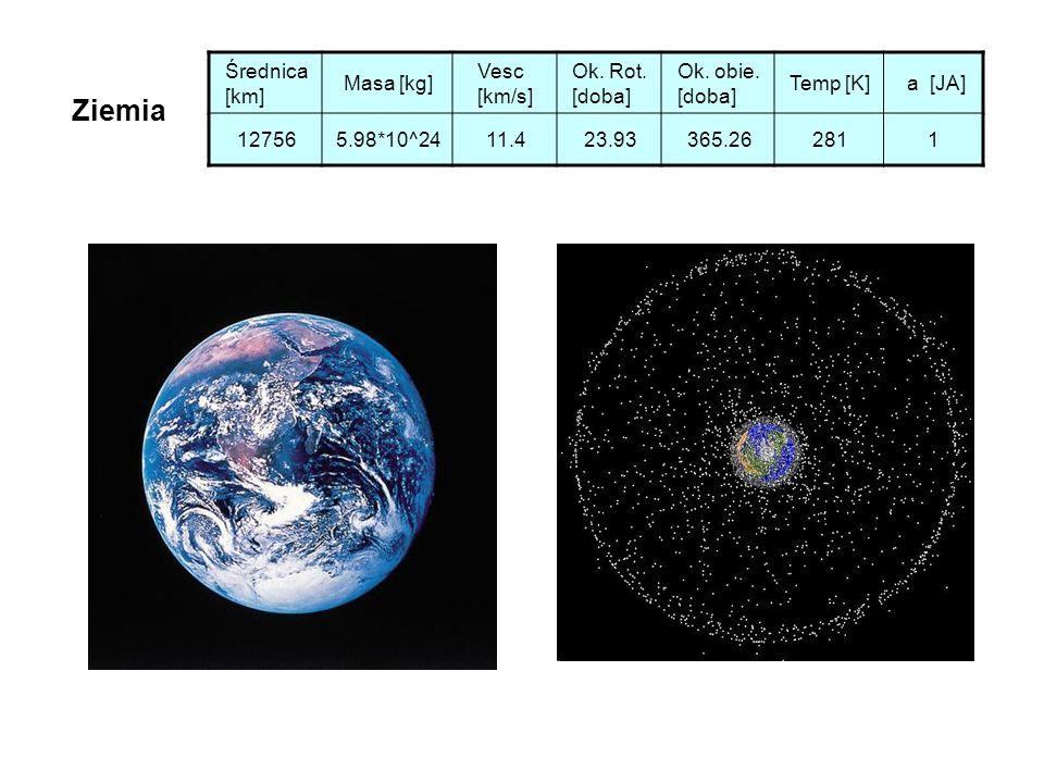 Ziemia Średnica [km] Masa [kg] Vesc [km/s] Ok. Rot. [doba] Ok. obie. [doba] Temp [K] a [JA] 127565.98*10^2411.423.93365.262811