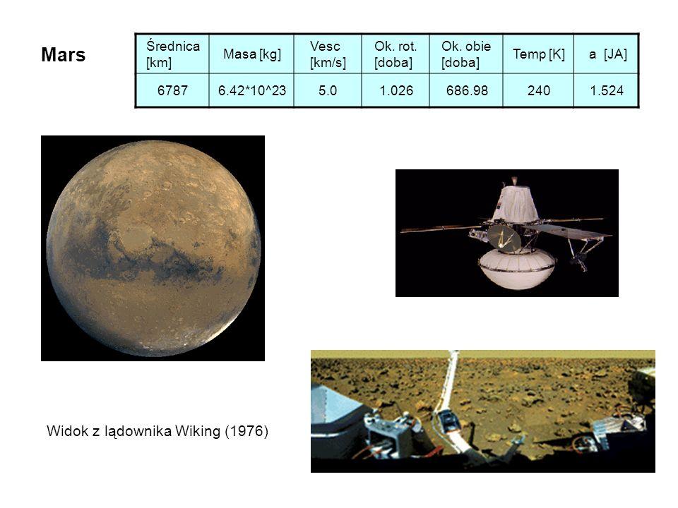 Mars Średnica [km] Masa [kg] Vesc [km/s] Ok. rot. [doba] Ok. obie [doba] Temp [K] a [JA] 67876.42*10^235.01.026686.982401.524 Widok z lądownika Wiking