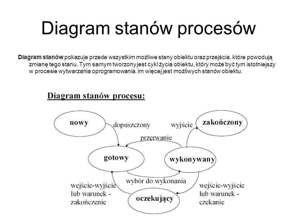Diagram stanów procesów Diagram stanów pokazuje przede wszystkim możliwe stany obiektu oraz przejścia, które powodują zmianę tego stanu. Tym samym two