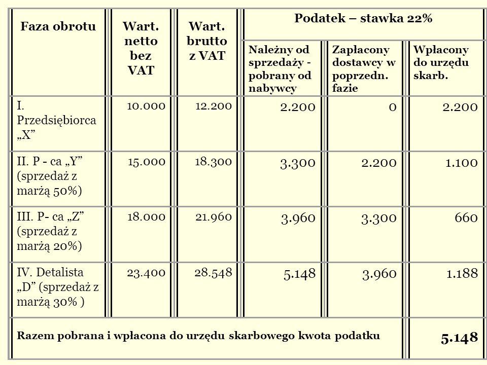 Faza obrotu Wart. netto bez VAT Wart. brutto z VAT Podatek – stawka 22% Należny od sprzedaży - pobrany od nabywcy Zapłacony dostawcy w poprzedn. fazie