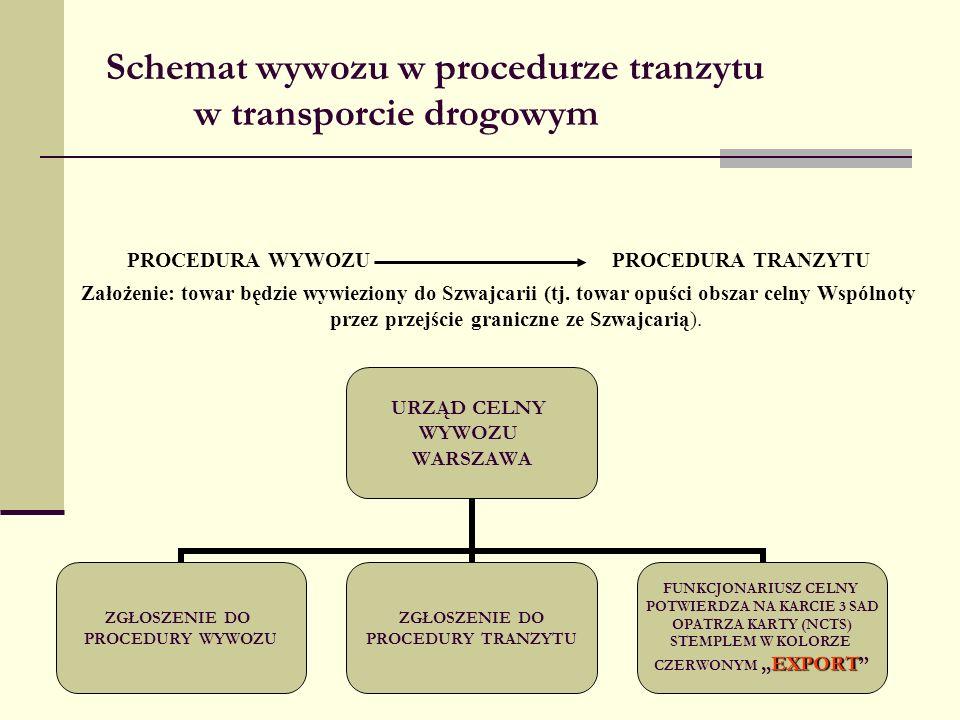 Schemat wywozu w procedurze tranzytu w transporcie drogowym PROCEDURA WYWOZU PROCEDURA TRANZYTU Założenie: towar będzie wywieziony do Szwajcarii (tj.