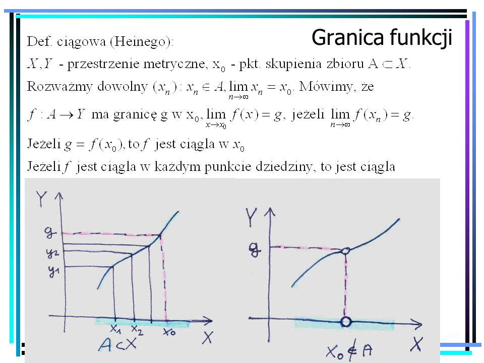 60 Granica funkcji