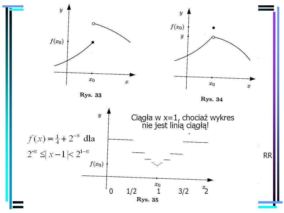 62 0 1/2 1 3/2 2 Ciągła w x=1, chociaż wykres nie jest linią ciągłą! RR