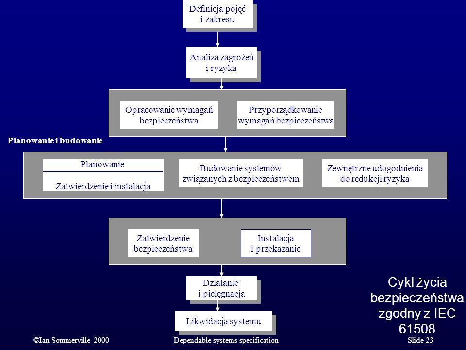 Cykl życia bezpieczeństwa zgodny z IEC 61508 ©Ian Sommerville 2000Dependable systems specification Slide 23 Budowanie systemów związanych z bezpieczeń