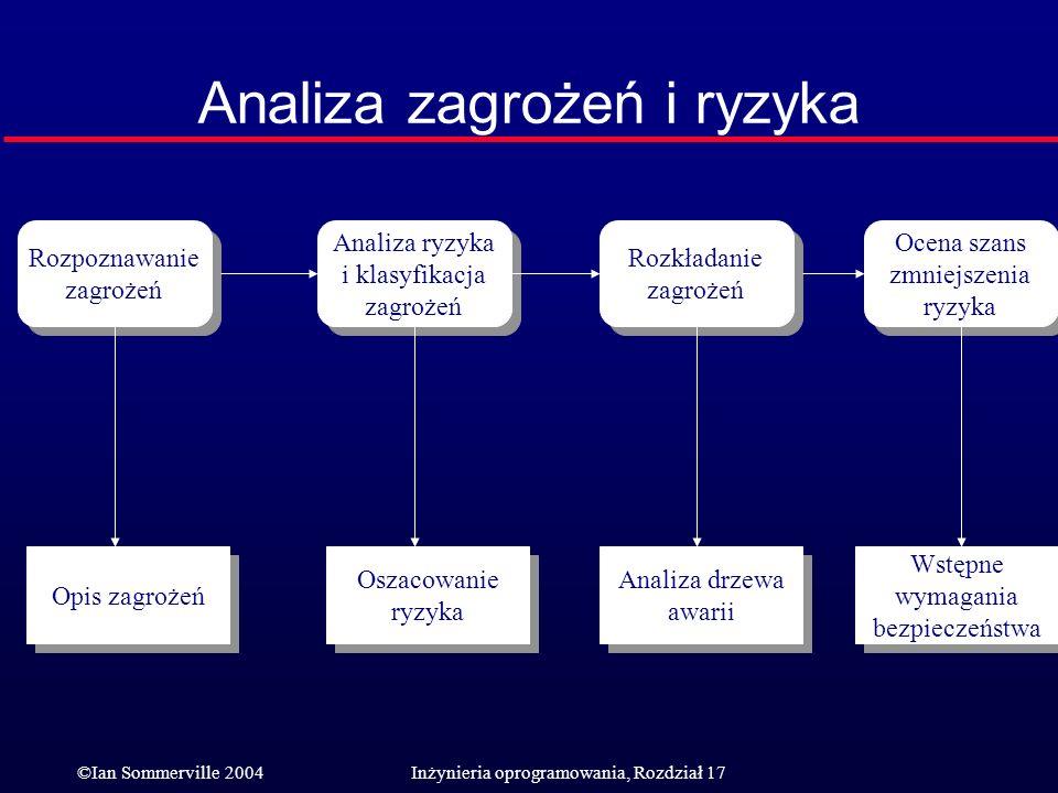 ©Ian Sommerville 2004Inżynieria oprogramowania, Rozdział 17 Analiza zagrożeń i ryzyka Rozpoznawanie zagrożeń Rozpoznawanie zagrożeń Analiza ryzyka i k