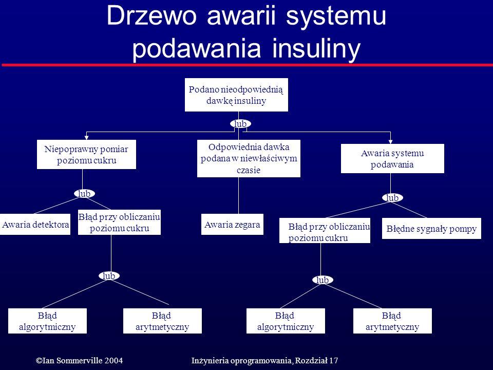 ©Ian Sommerville 2004Inżynieria oprogramowania, Rozdział 17 Drzewo awarii systemu podawania insuliny Podano nieodpowiednią dawkę insuliny Awaria syste