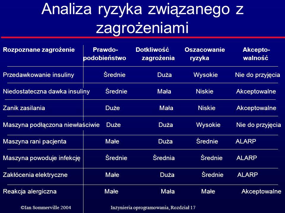 ©Ian Sommerville 2004Inżynieria oprogramowania, Rozdział 17 Analiza ryzyka związanego z zagrożeniami Rozpoznane zagrożenie Prawdo- Dotkliwość Oszacowa