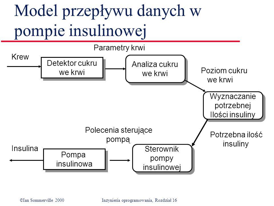 ©Ian Sommerville 2000Inżynieria oprogramowania, Rozdział 16 Model przepływu danych w pompie insulinowej Detektor cukru we krwi Detektor cukru we krwi Wyznaczanie potrzebnej Ilości insuliny Wyznaczanie potrzebnej Ilości insuliny Analiza cukru we krwi Analiza cukru we krwi Sterownik pompy insulinowej Sterownik pompy insulinowej Pompa insulinowa Pompa insulinowa Krew Insulina Parametry krwi Polecenia sterujące pompą Poziom cukru we krwi Potrzebna ilość insuliny
