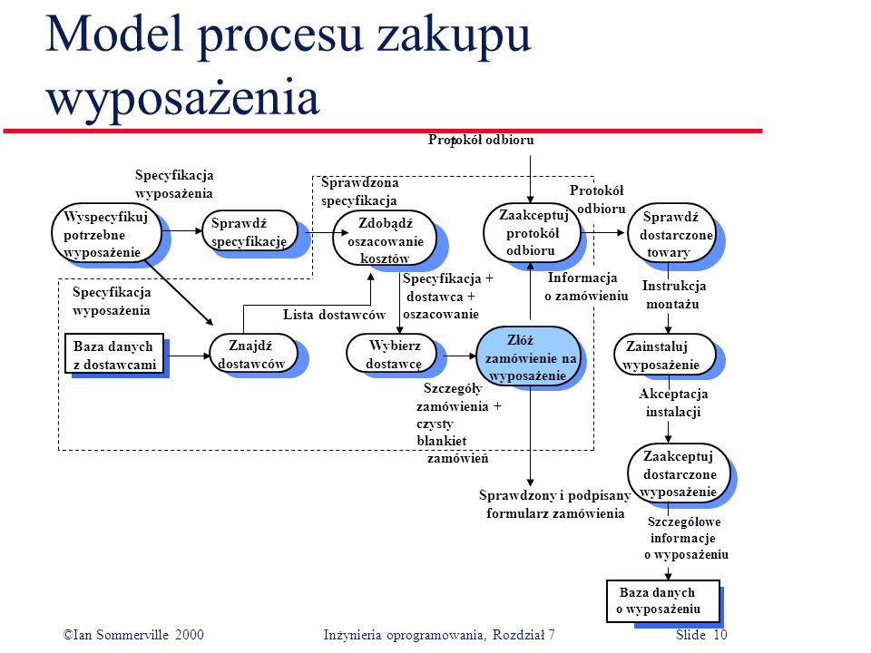 ©Ian Sommerville 2000 Inżynieria oprogramowania, Rozdział 7 Slide 10 Model procesu zakupu wyposażenia Specyfikacja wyposażenia Sprawdzona specyfikacja