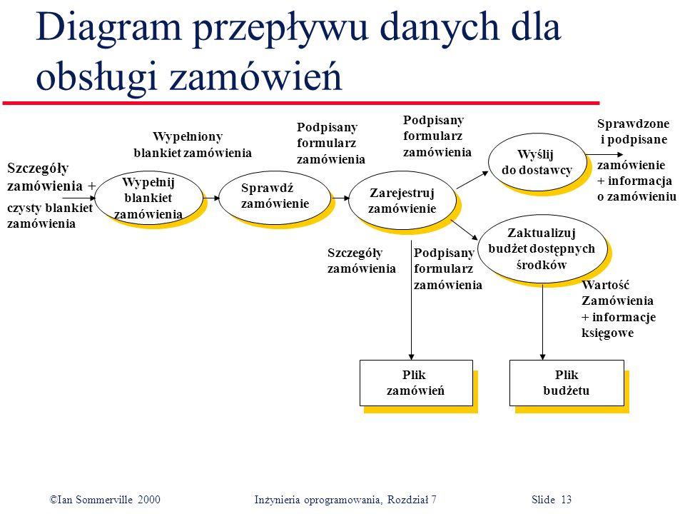 ©Ian Sommerville 2000 Inżynieria oprogramowania, Rozdział 7 Slide 13 Diagram przepływu danych dla obsługi zamówień Zaktualizuj budżet dostępnych środk