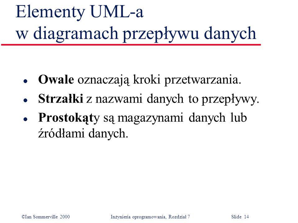 ©Ian Sommerville 2000 Inżynieria oprogramowania, Rozdział 7 Slide 14 Elementy UML-a w diagramach przepływu danych l Owale oznaczają kroki przetwarzani