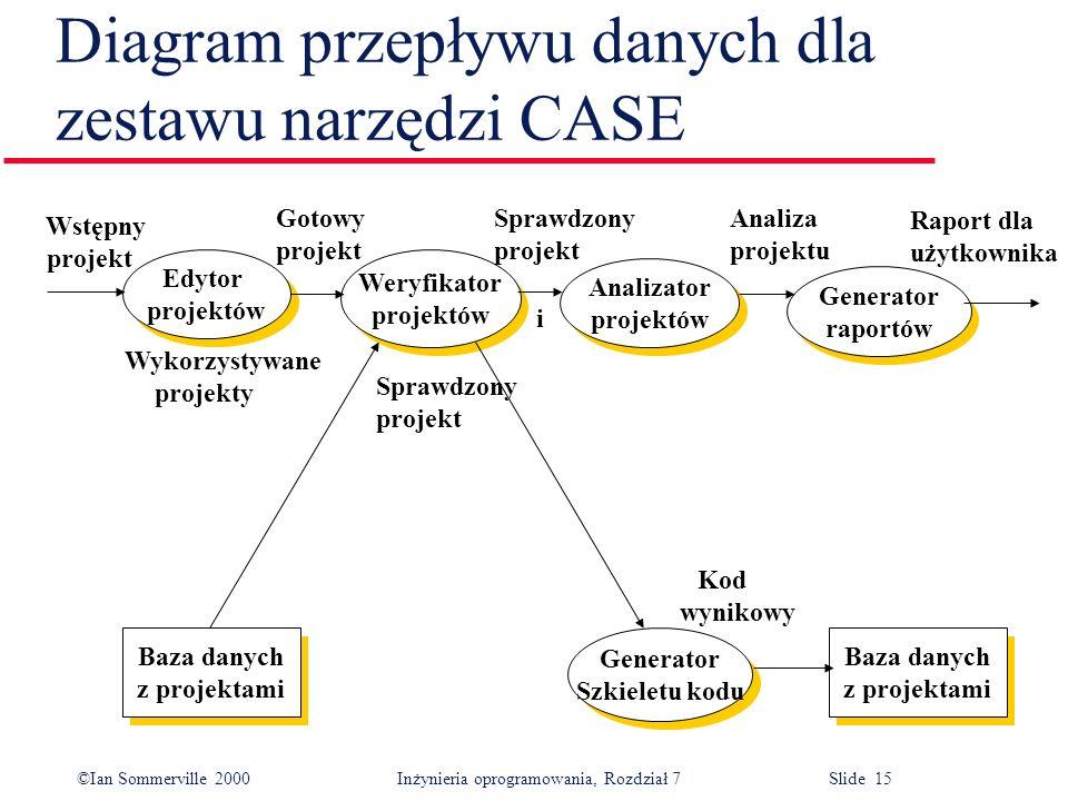 ©Ian Sommerville 2000 Inżynieria oprogramowania, Rozdział 7 Slide 15 Diagram przepływu danych dla zestawu narzędzi CASE Baza danych z projektami Baza