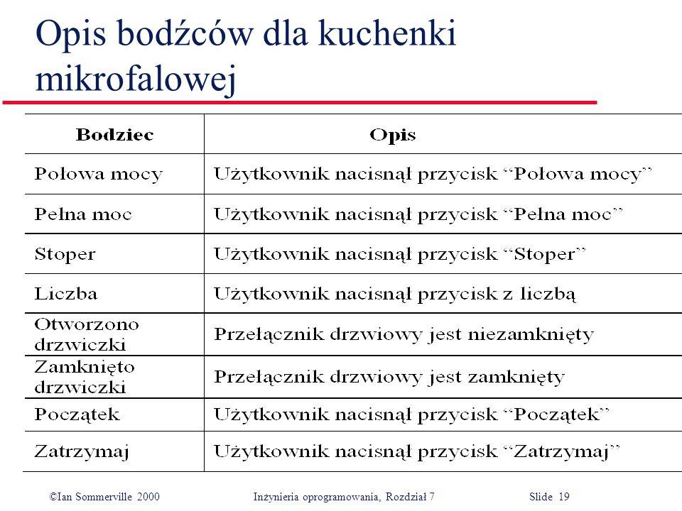 ©Ian Sommerville 2000 Inżynieria oprogramowania, Rozdział 7 Slide 19 Opis bodźców dla kuchenki mikrofalowej