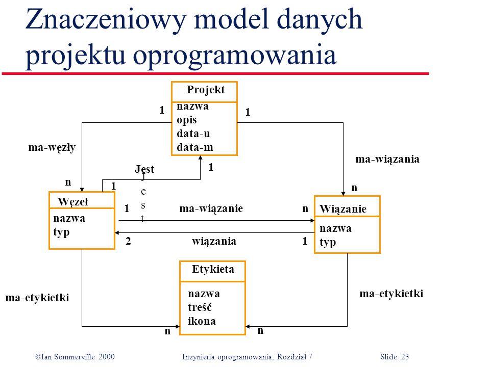 ©Ian Sommerville 2000 Inżynieria oprogramowania, Rozdział 7 Slide 23 Znaczeniowy model danych projektu oprogramowania Projekt Węzeł Etykieta nazwa opi