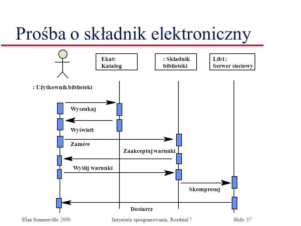 ©Ian Sommerville 2000 Inżynieria oprogramowania, Rozdział 7 Slide 37 Prośba o składnik elektroniczny Ekat: Katalog : Składnik biblioteki Lib1: Serwer