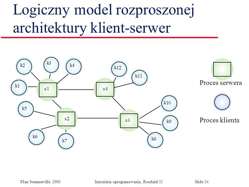 ©Ian Sommerville 2000 Inżynieria oprogramowania, Rozdział 11Slide 14 Logiczny model rozproszonej architektury klient-serwer 1 k 12 Proces serwera Proc