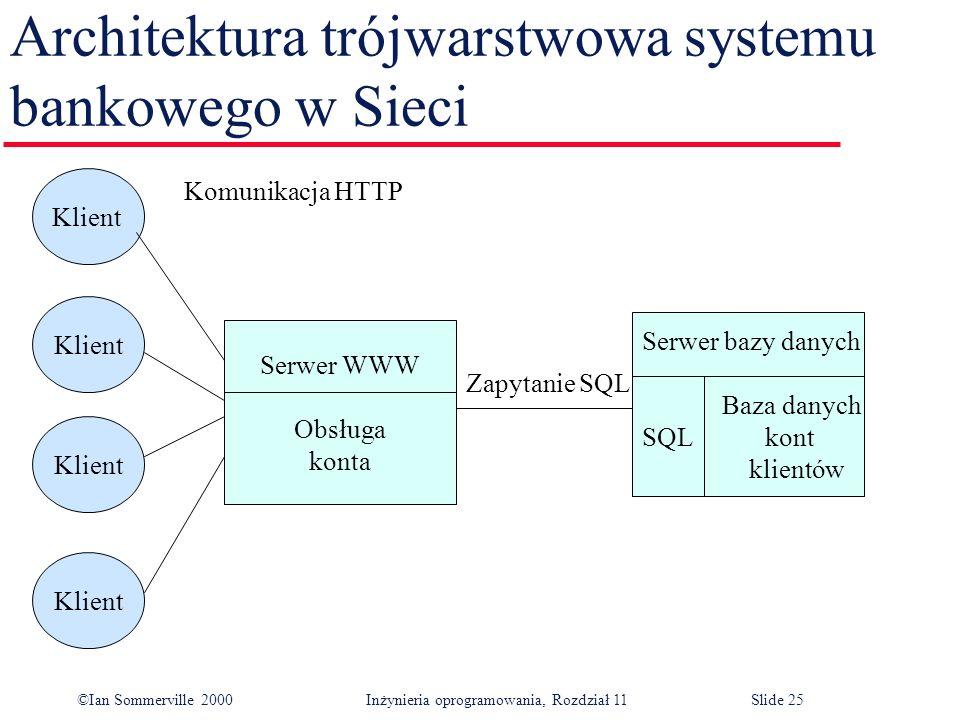 ©Ian Sommerville 2000 Inżynieria oprogramowania, Rozdział 11Slide 25 Architektura trójwarstwowa systemu bankowego w Sieci Klient Serwer WWW Obsługa ko