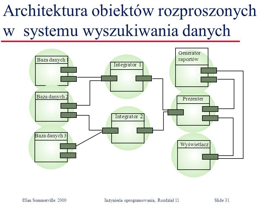 ©Ian Sommerville 2000 Inżynieria oprogramowania, Rozdział 11Slide 31 Architektura obiektów rozproszonych w systemu wyszukiwania danych Generator rapor