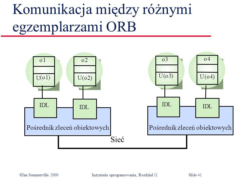 ©Ian Sommerville 2000 Inżynieria oprogramowania, Rozdział 11Slide 41 Komunikacja między różnymi egzemplarzami ORB o1o2 (o1) U (o2) IDL IDL o3 o4 U (o3