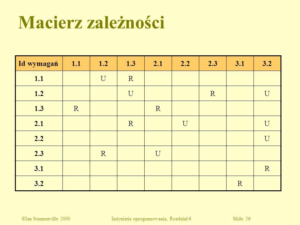©Ian Sommerville 2000 Inżynieria oprogramowania, Rozdział 6 Slide 56 Macierz zależności Id wymagań1.11.21.32.12.22.33.13.2 1.1UR 1.2URU 1.3RR 2.1RUU 2