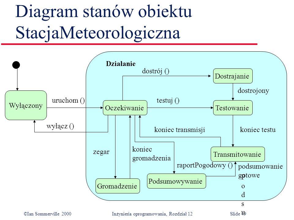 ©Ian Sommerville 2000 Inżynieria oprogramowania, Rozdział 12Slide 49 Diagram stanów obiektu StacjaMeteorologiczna Wyłączony Działanie Transmitowanie T