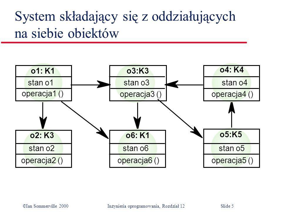 ©Ian Sommerville 2000 Inżynieria oprogramowania, Rozdział 12Slide 5 System składający się z oddziałujących na siebie obiektów stan o3 o3:K3 stan o4 o4