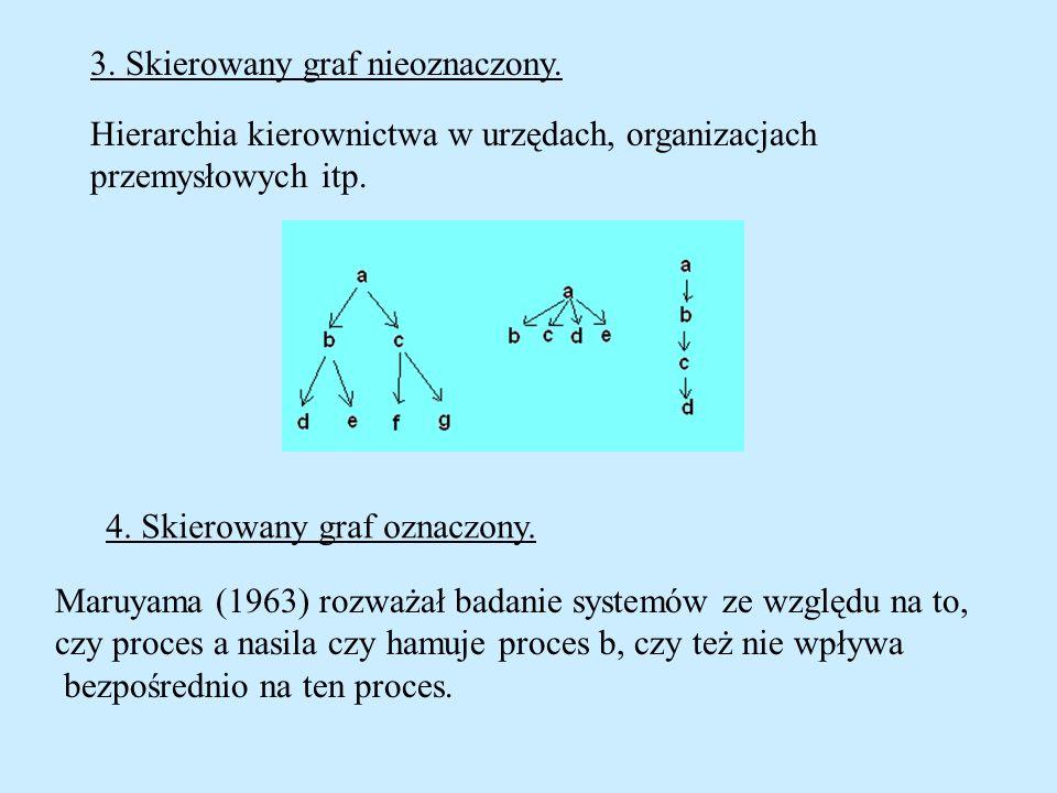 3. Skierowany graf nieoznaczony. Hierarchia kierownictwa w urzędach, organizacjach przemysłowych itp. 4. Skierowany graf oznaczony. Maruyama (1963) ro