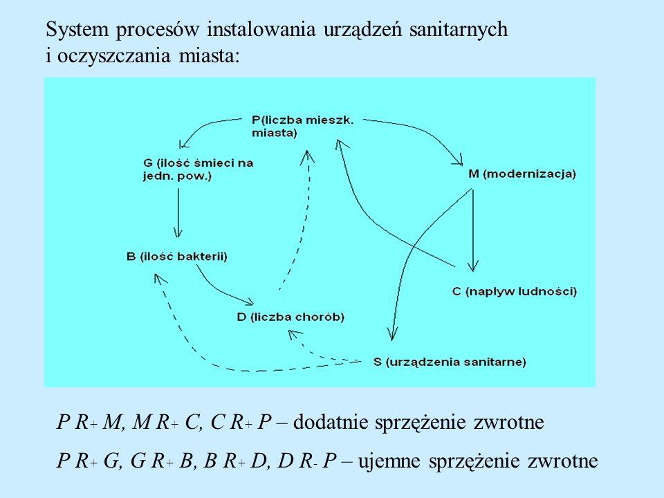 Sprzężenie zwrotne dodatnie: w sytuacji zakłócenia jakiegoś parametru w układzie układ dąży do zmiany wartości parametru kierunku zgodnym z kierunkiem, w którym nastąpiło odchylenie od zadanej wartości- powoduje ono zatem wzrost odchylenia danej wartości.