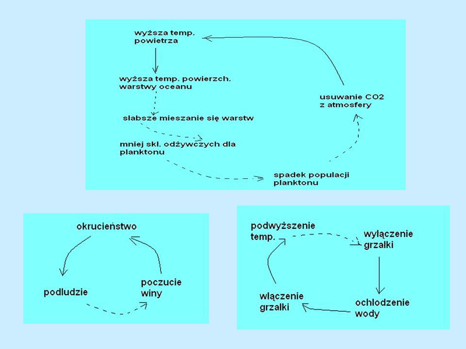 Rozważmy nieskierowany skończony graf oznaczony.Twierdzenie o równowadze i strukturze.