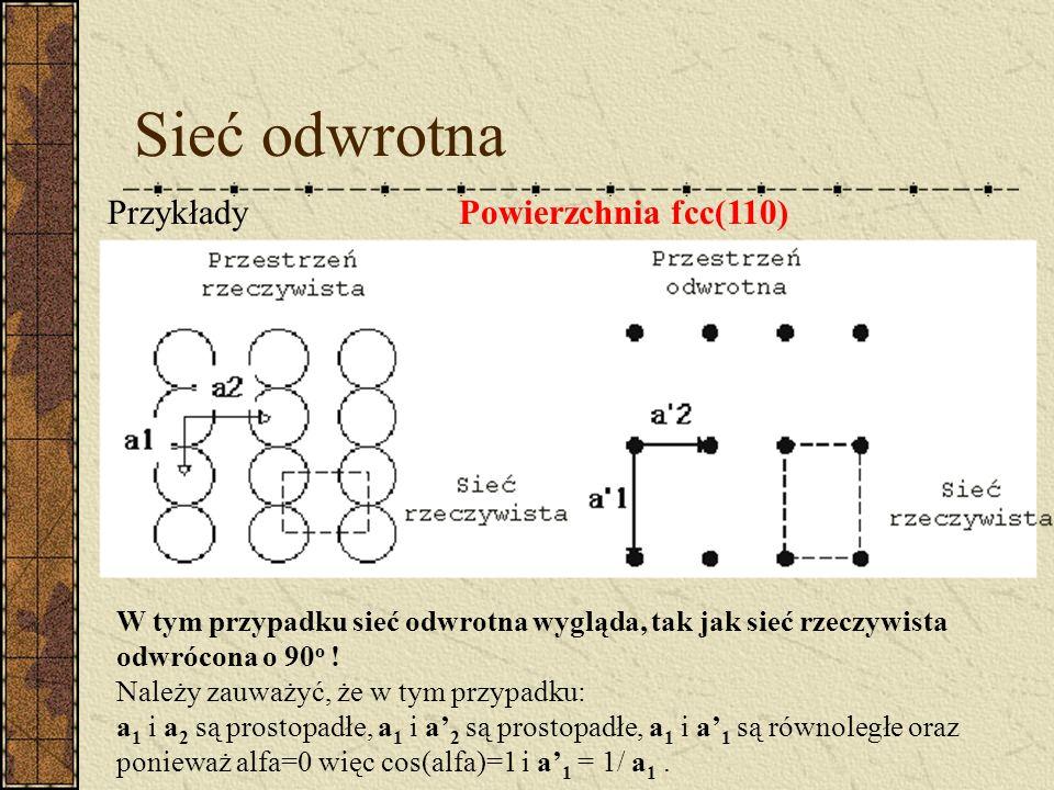 Sieć odwrotna PrzykładyPowierzchnia fcc(110) W tym przypadku sieć odwrotna wygląda, tak jak sieć rzeczywista odwrócona o 90 o ! Należy zauważyć, że w