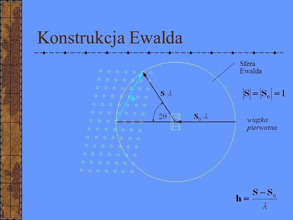 Konstrukcja Ewalda wiązka pierwotna Sfera Ewalda