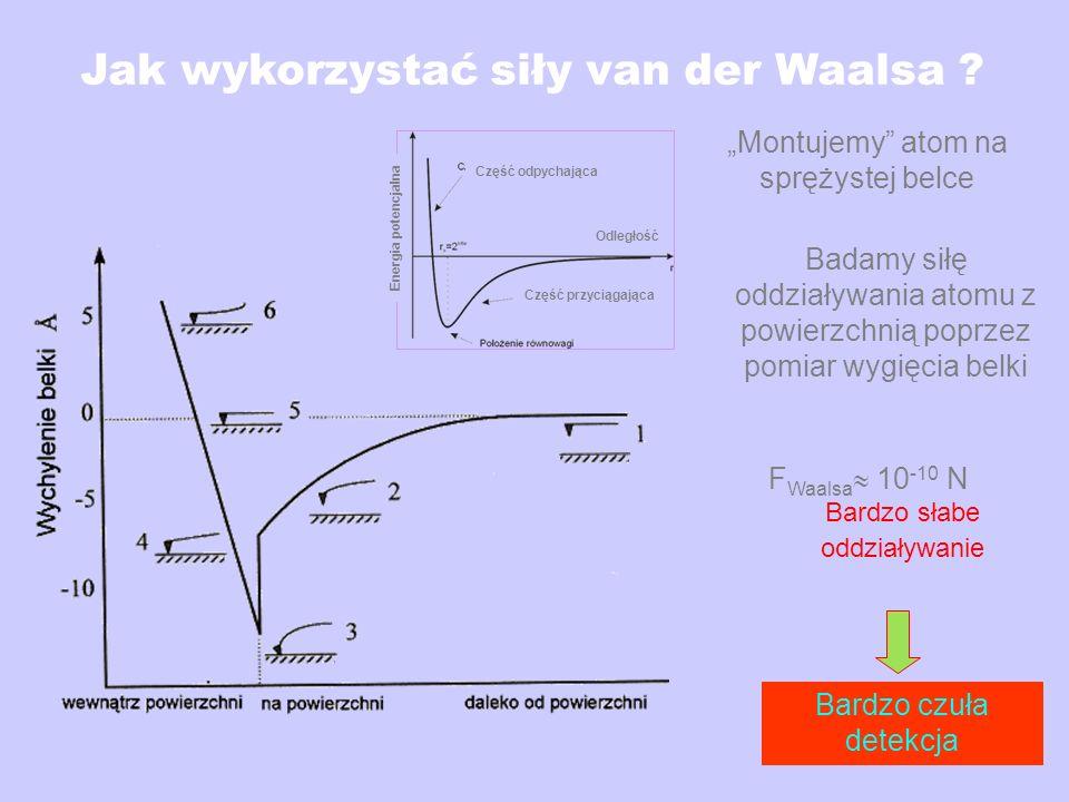 Jak wykorzystać siły van der Waalsa ? F Waalsa 10 -10 N Bardzo słabe oddziaływanie Bardzo czuła detekcja Montujemy atom na sprężystej belce Badamy sił